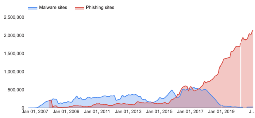 phishing attacks data