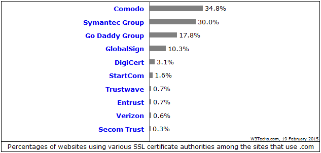 websites uses various certificate authorities
