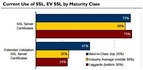 Current use of EV SSL maturity class