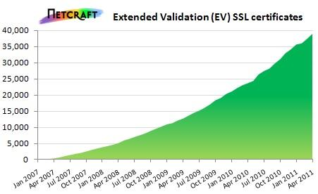 Growth in EV SSL Obtaining