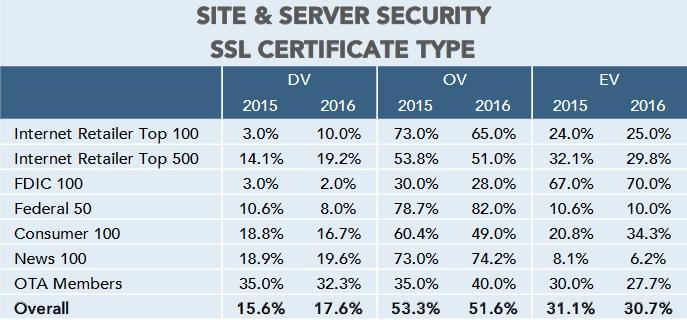 Site server security report 2016