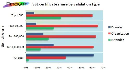 SSL certificate share by Validation type