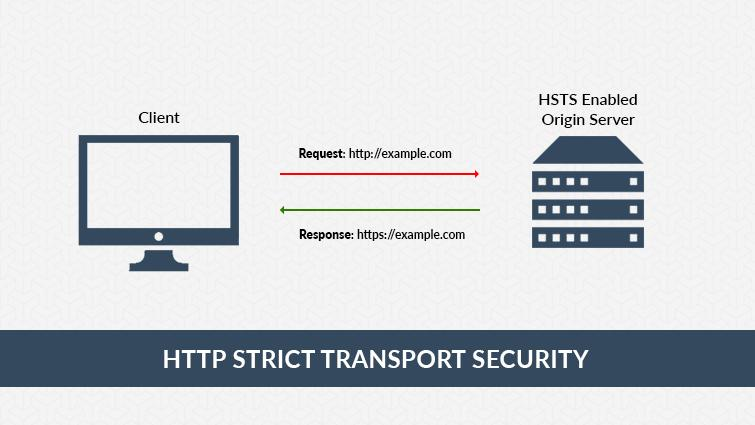 HSTS - HTTP Strict Transport Security Policy