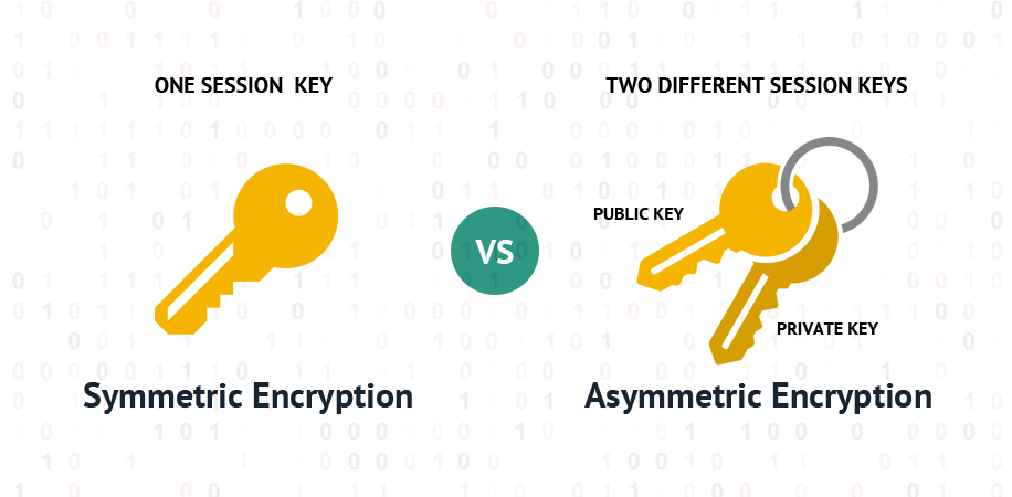 different between Symmetric Encryption and Asymmetric Encryption