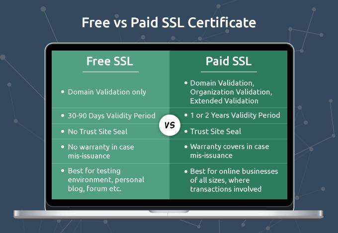 Difference Free and Paid SSL