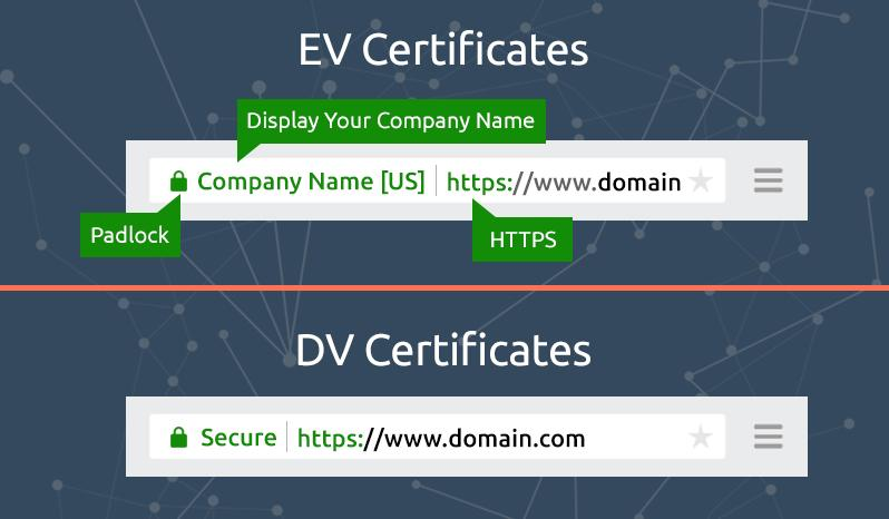 EV and DV SSL Trust Signs