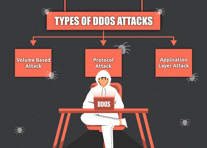types-of-ddos-attacks