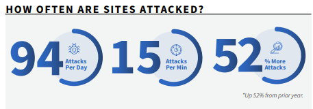 how often are sites attacked